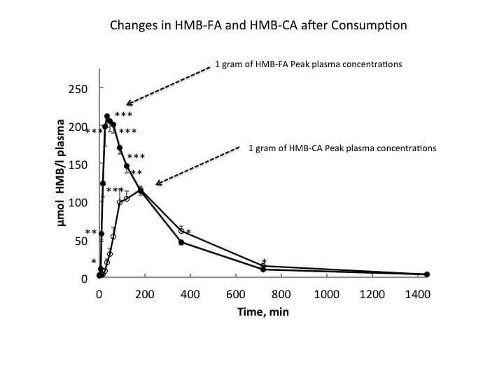 HMB-FA vs. HMB-Ca