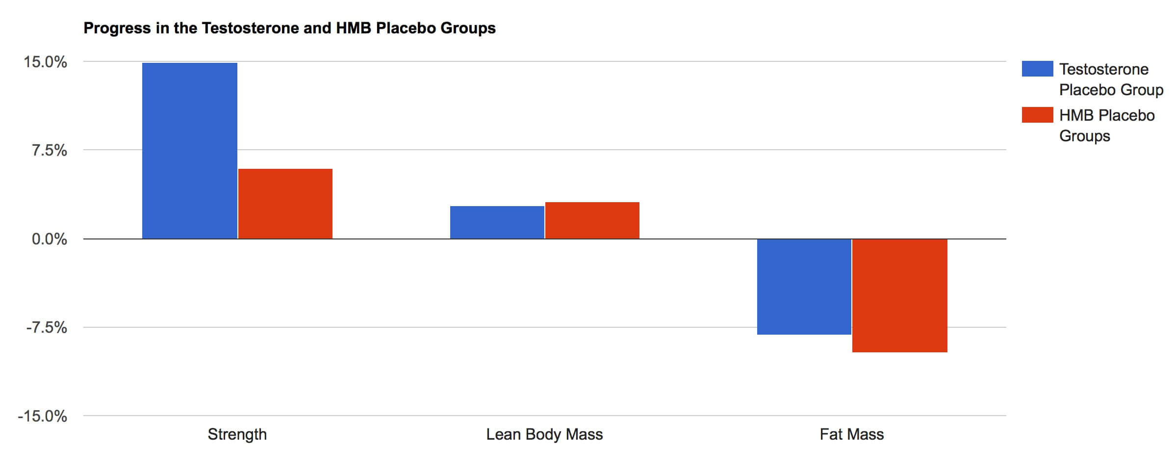 HMB vs. Testosterone Placebo Groups