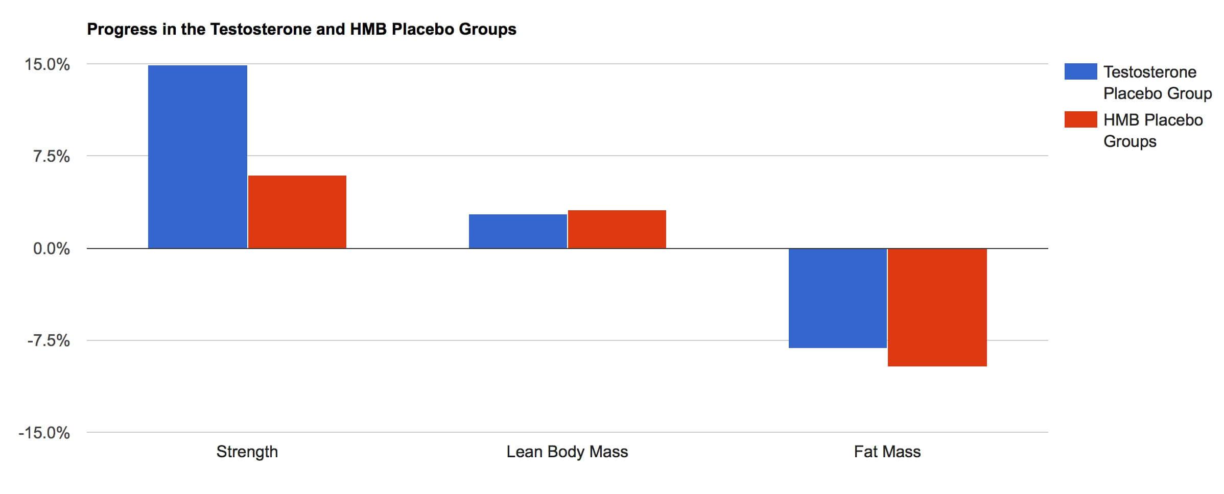 HMB vs. Testosterone Placebo Groups