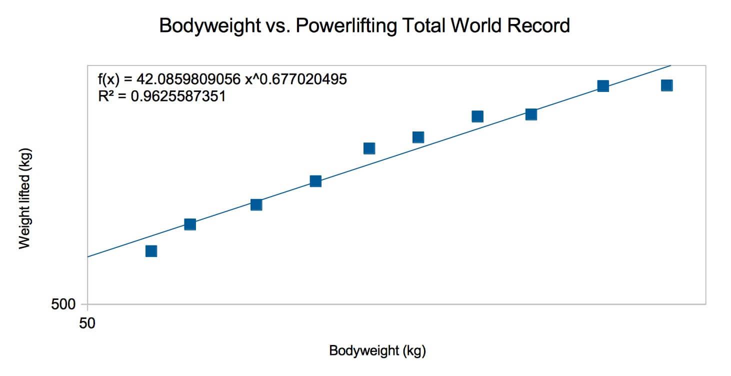 Powerlifting allometric scaling
