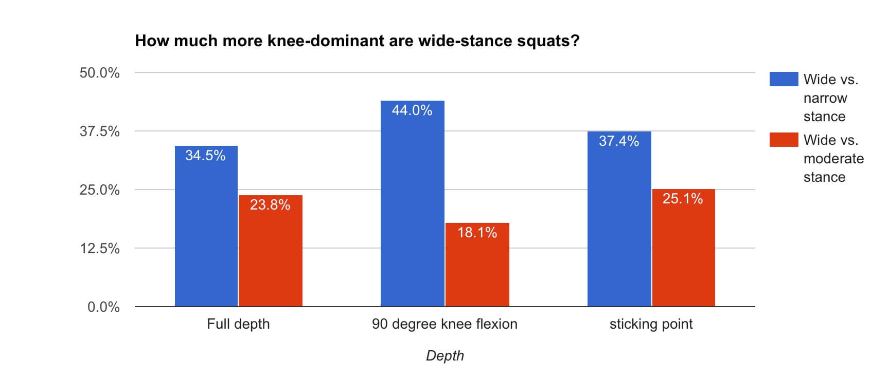 knee dominance in wide stance squat and narrow stance squat
