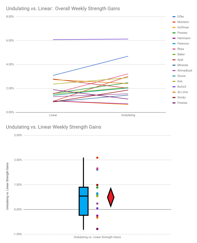 undulating vs linear periodization strength gains