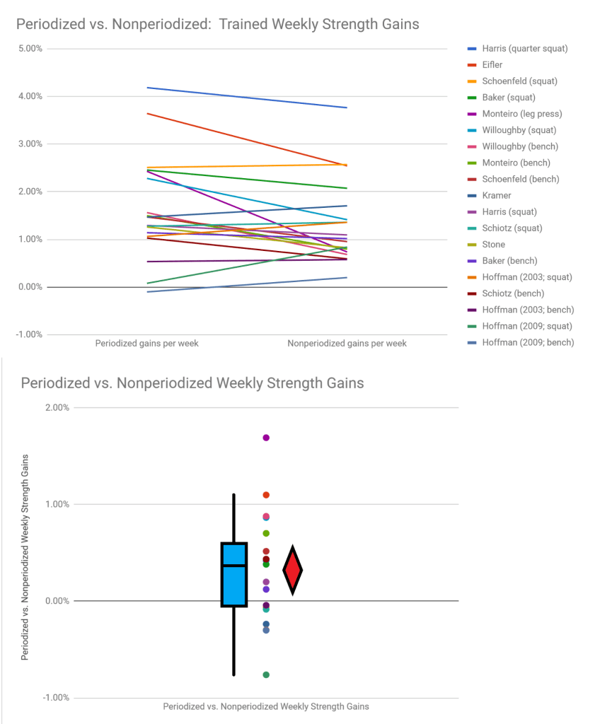 periodized vs nonperiodized trained strength gains
