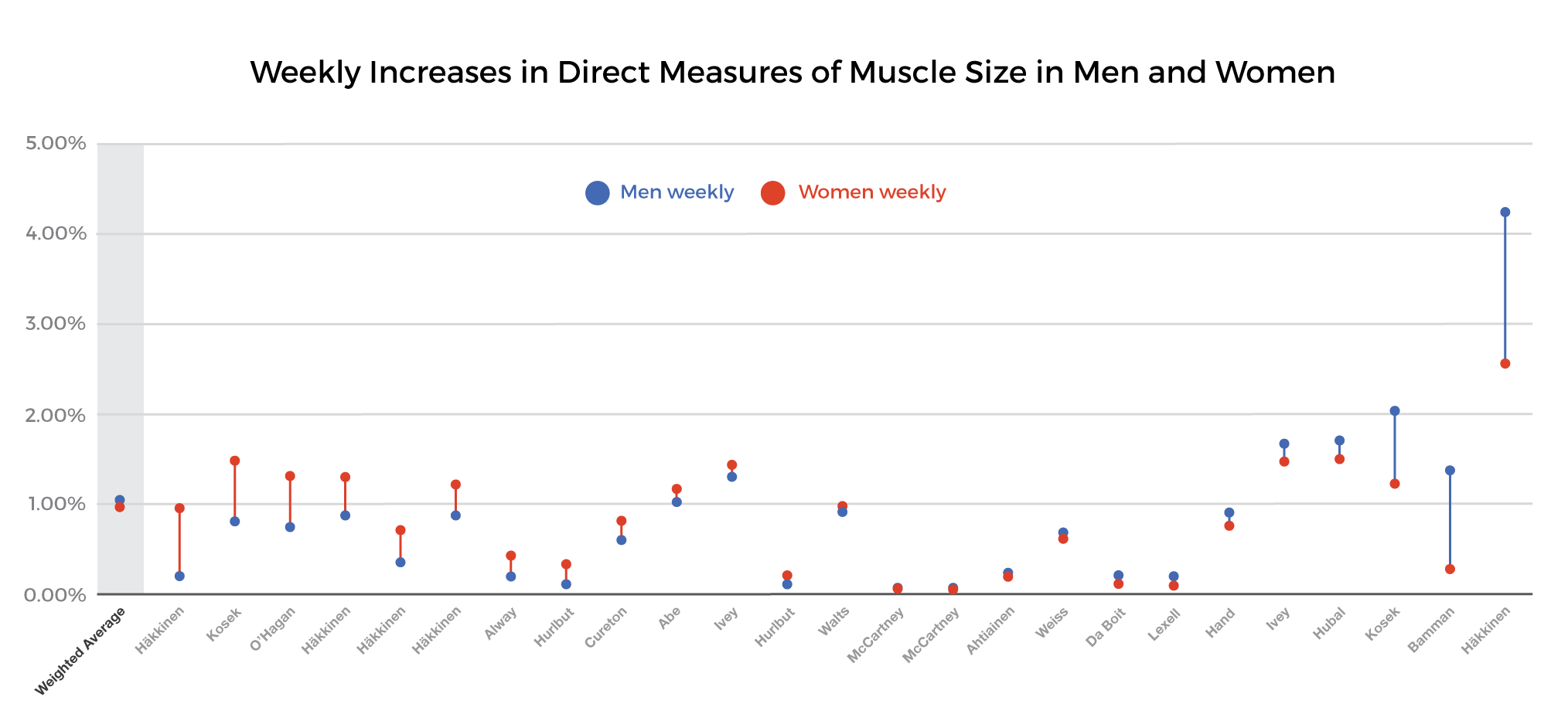 strength training for women - weekly increases in muscle