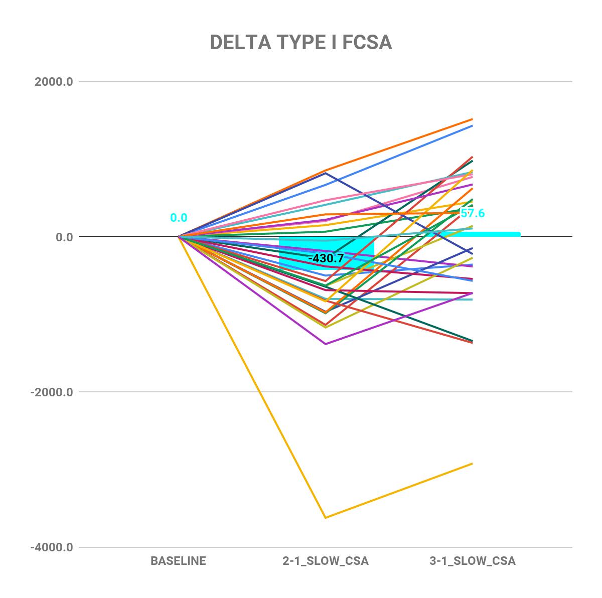 Extreme volume study delta type I FCSA