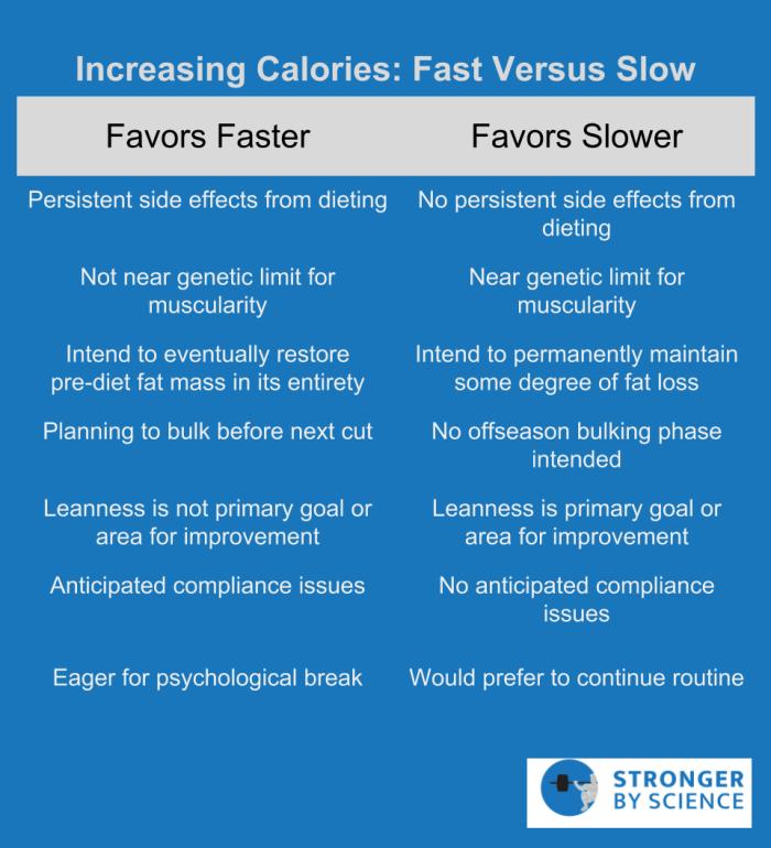 increasing calories: fast vs slow