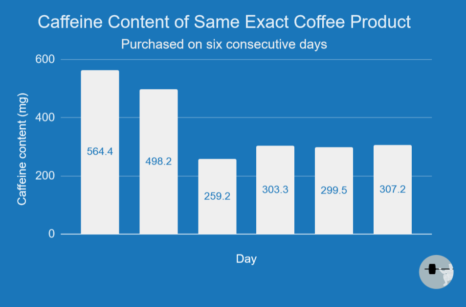 caffeine content of same exact coffee product