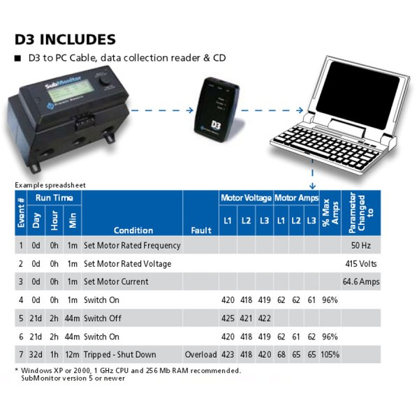 Franklin Electric Submonitor Data Download Device