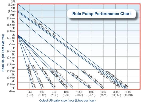 Rule Bilge Pump Flow Chart