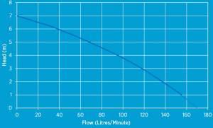 dv150 vortex sump pump flow chart