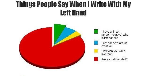 Being Left Handed Memes