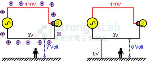 大地-左圖的系統與大地間的電壓未知,右邊的系統的0V與大地同電壓