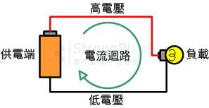 典型的電流迴路
