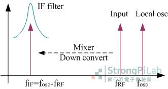 利用 Mixer 做降頻