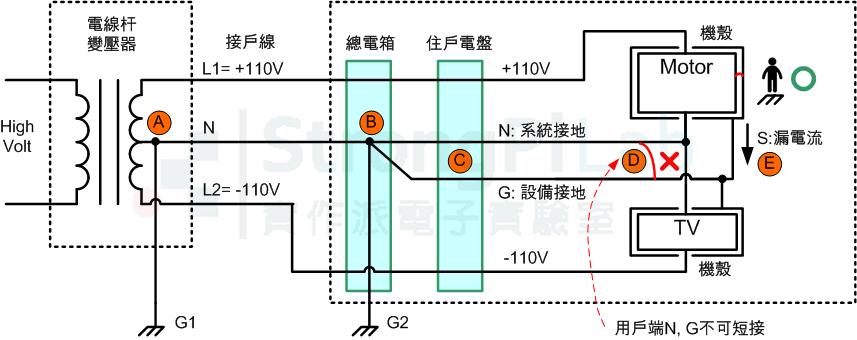 配電箱-中性線與接地線只在總電箱相接