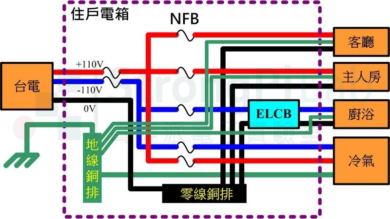 配電箱-完整的迴路配置