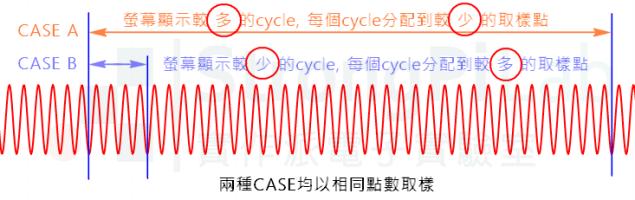 波形的cycle數量會影響 FFT 頻域的span頻寬
