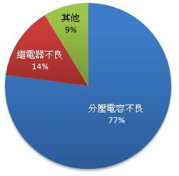 2008~2016年的除濕機事故通報案件統計