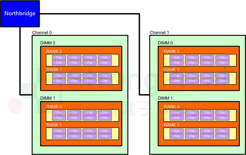 電腦記憶體架構