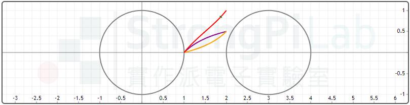 Ground resistance curve - too short distance between rod