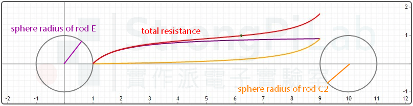 Ground resistance curve