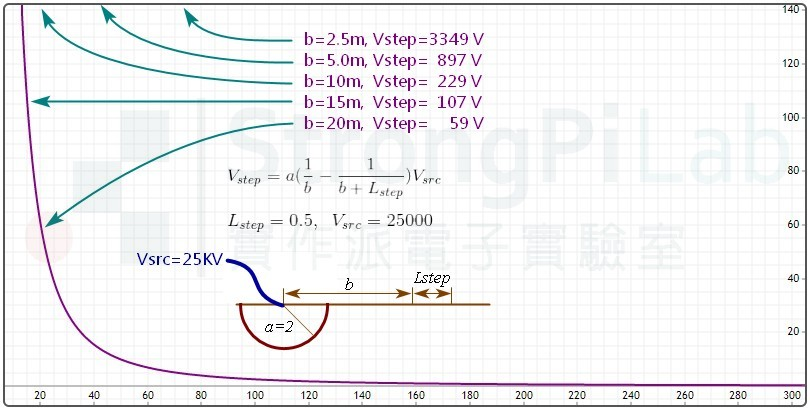靠近高壓的步間電壓非常的高,距離越遠步間電壓會急遽下降