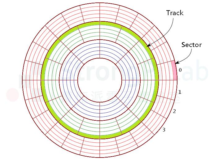 硬碟磁區分佈