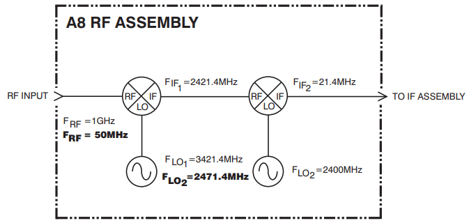 Downconverter (Quote from Keysight E4401B service guide)