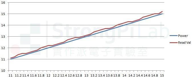 電壓偵測器的讀值與實際電壓的曲線
