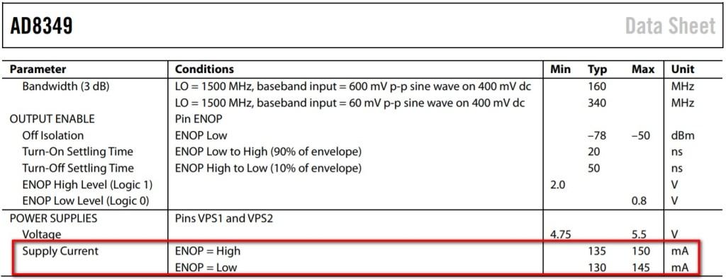 調變器AD8349的電流特性-摘自Analog Device網站