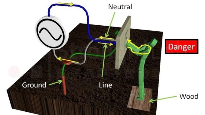 直接觸碰火線與中性線會 觸電