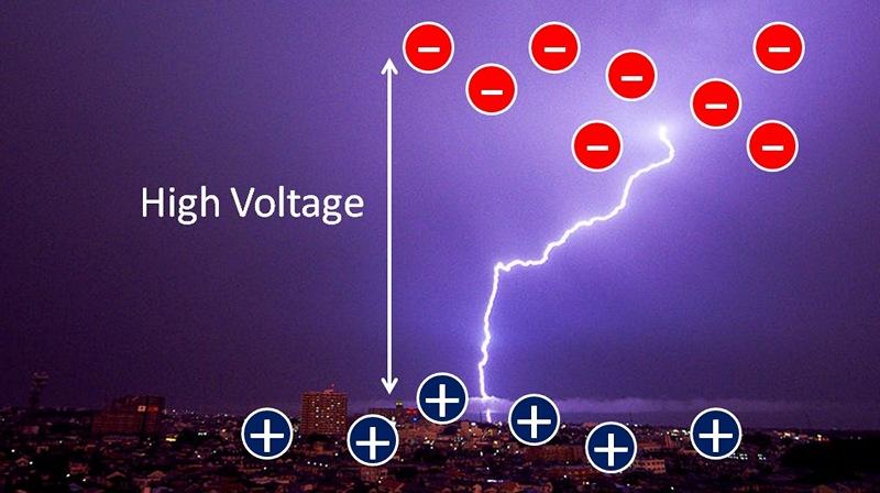 雲裡累積的電荷讓空氣瞬間導通放電形成閃電