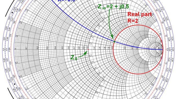 史密斯圖 Smith Chart 正規化版本