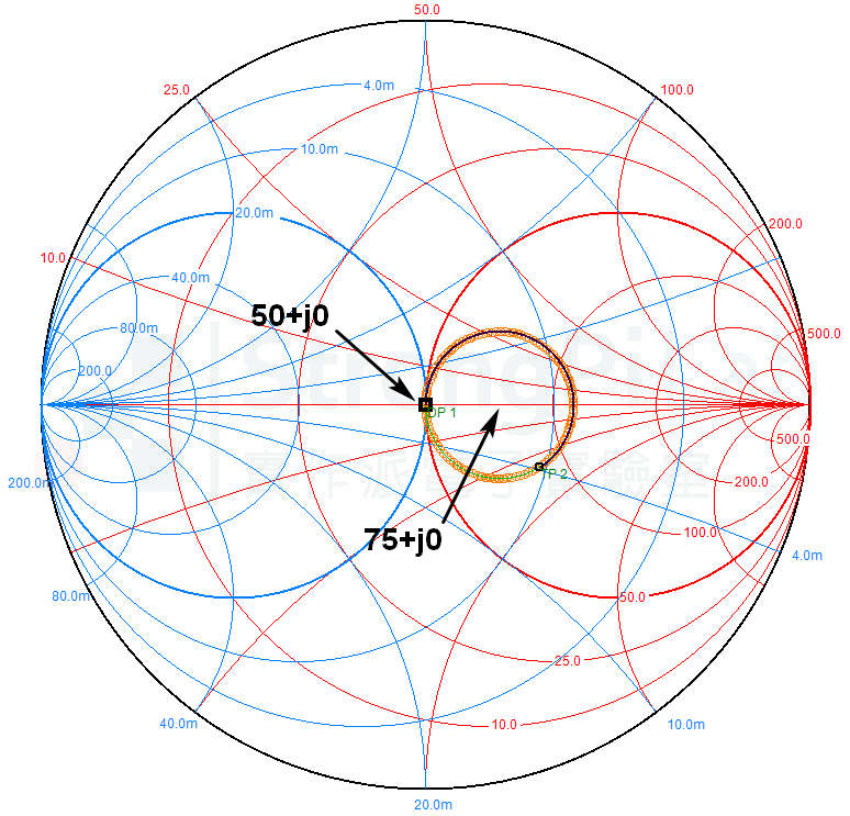 75ohm與50ohm系統混用時的Smith Chart