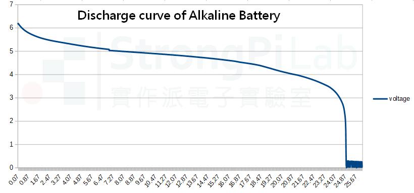 鹼性電池的放電曲線