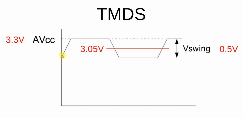 HDMI螢幕 的TMDS訊號臨界值為3.05V