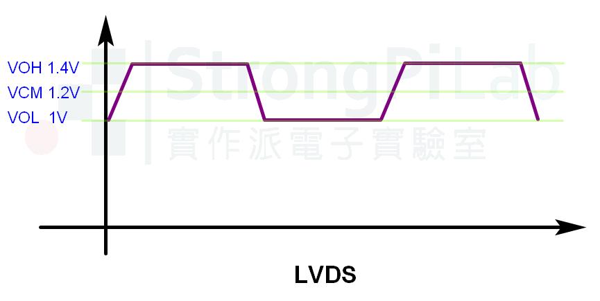 LVDS的波形準位