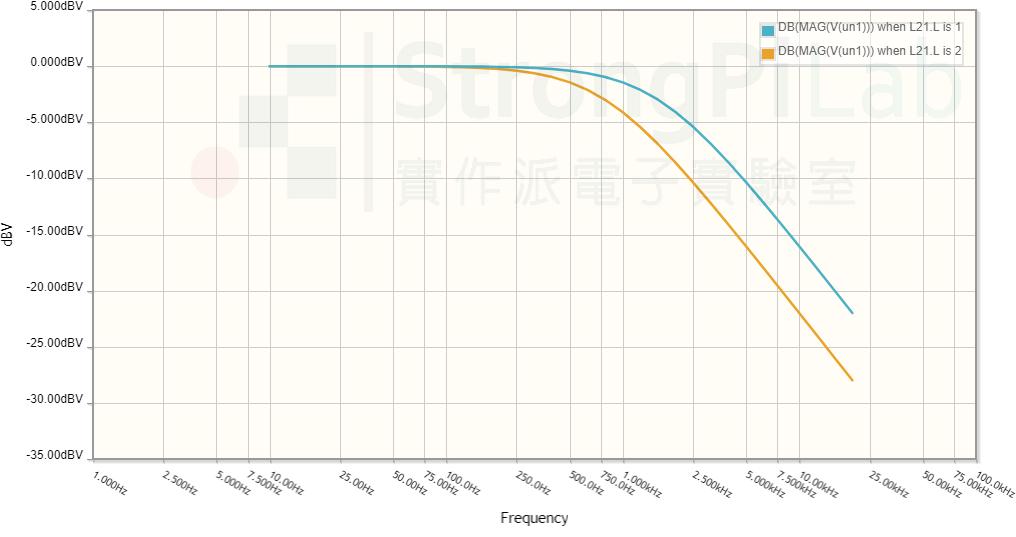 拾音器電感值的頻率分析