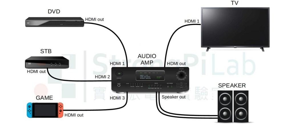 一般的HDMI影音接法