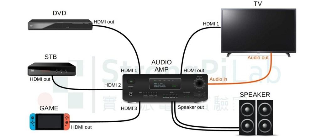 Audio Return Channel的接線方式
