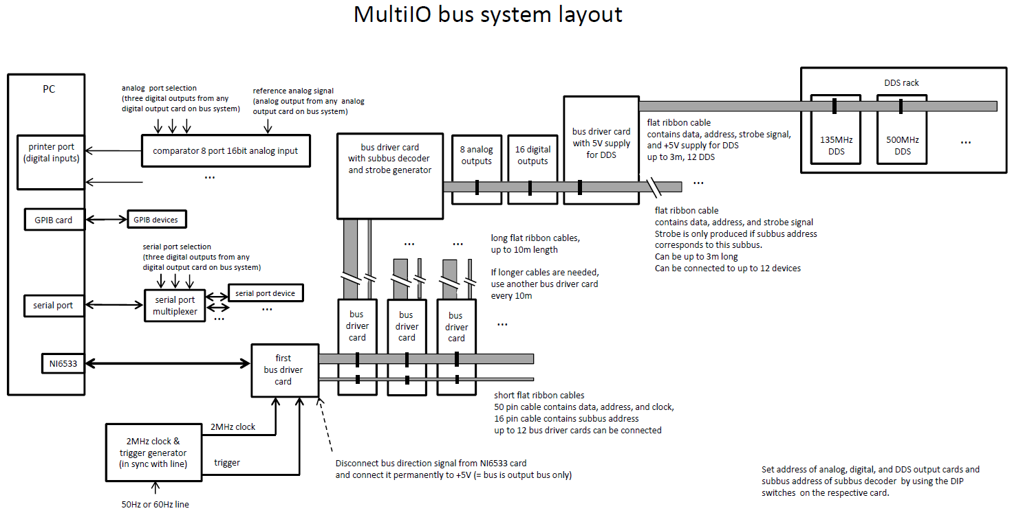 A Laboratory Control System for Cold Atom Experiments