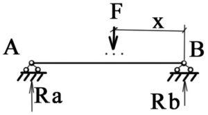 построение линии влияния Ra