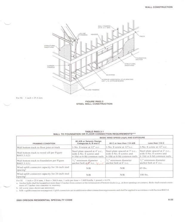 Light Gauge Steel Building Codes