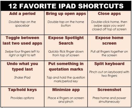 ipad shortkeys