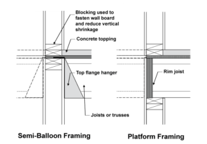 balloon framing diagram whirlpool washing machine wiring structure magazine 5 over 2 podium design typical details for load bearing wood framed walls