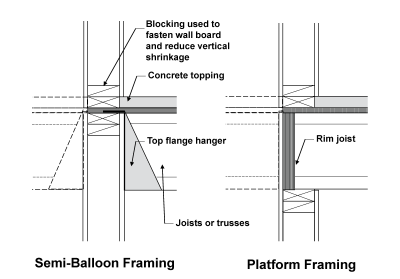 balloon framing diagram kenworth battery wiring structure magazine | 5-over-2 podium design