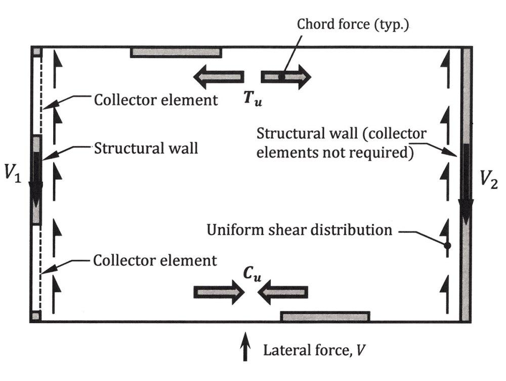 medium resolution of figure 1 diaphragm force distribution