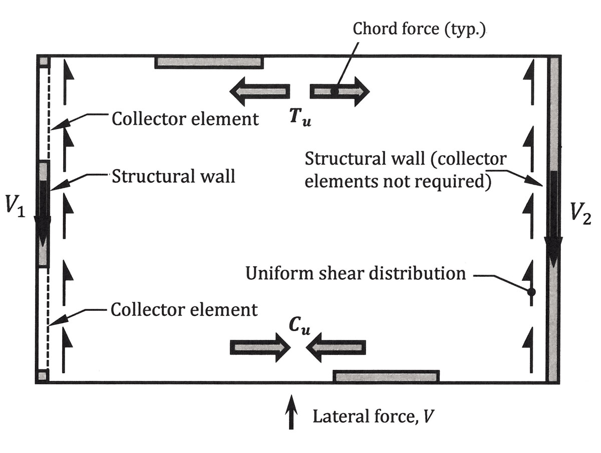 hight resolution of figure 1 diaphragm force distribution