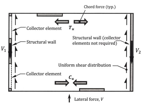small resolution of figure 1 diaphragm force distribution