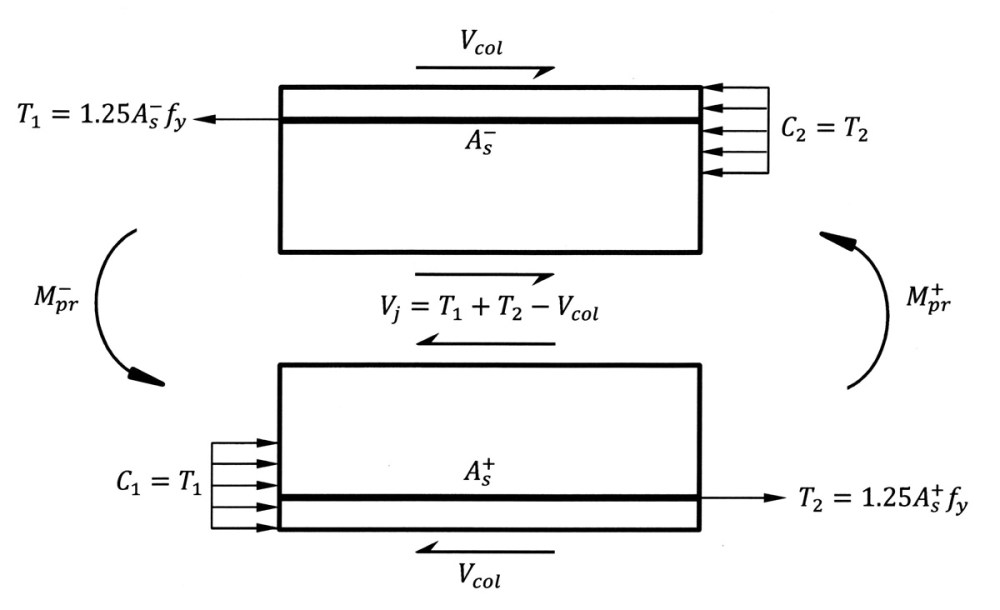 medium resolution of shear force in an interior joint of a special moment frame